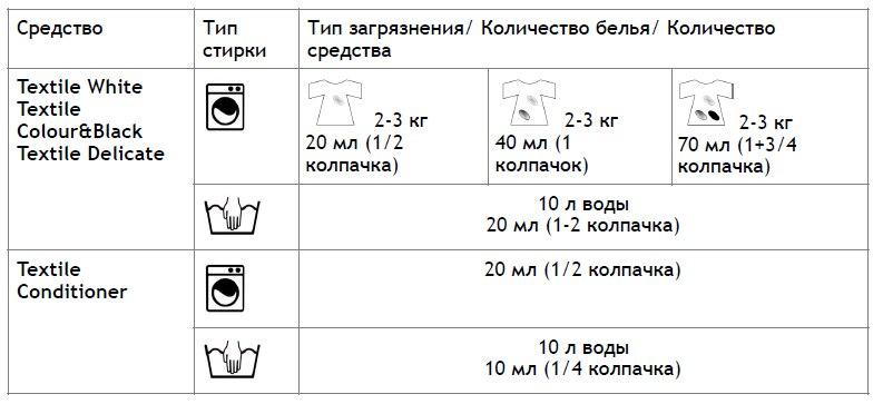 Как пользоваться Fineffect Textile