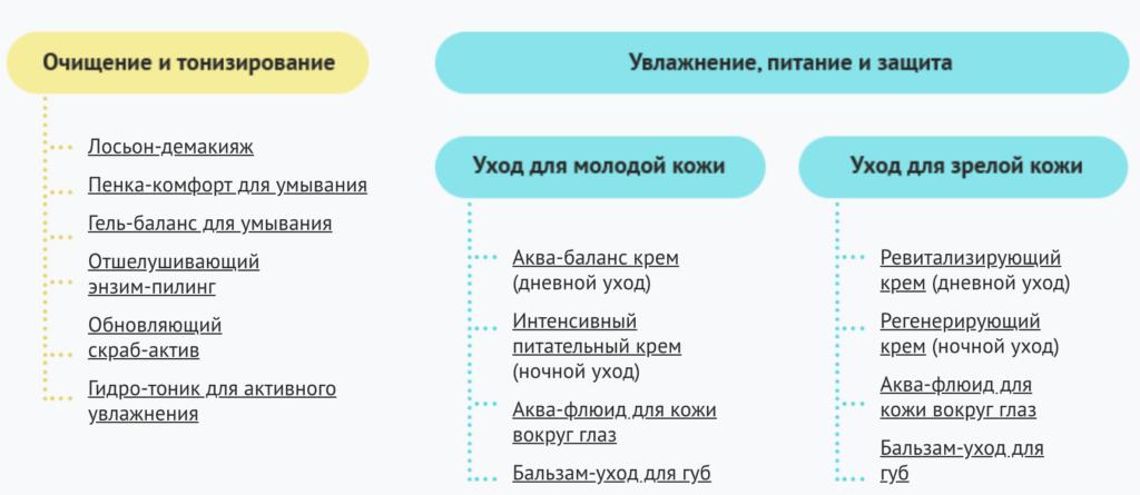 kosmetika-beloved-vybor-bazovyx-sredstv-dlya-ezhednevnogo-uxoda